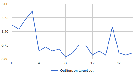 Outlier Detection Using Python - Anand Sudhanaboina